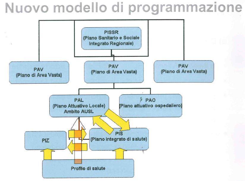 Societa Della Salute Zona Fiorentina Nord Ovest Programmazione Locale